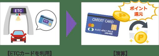クレジットカードのポイントが貯まる!